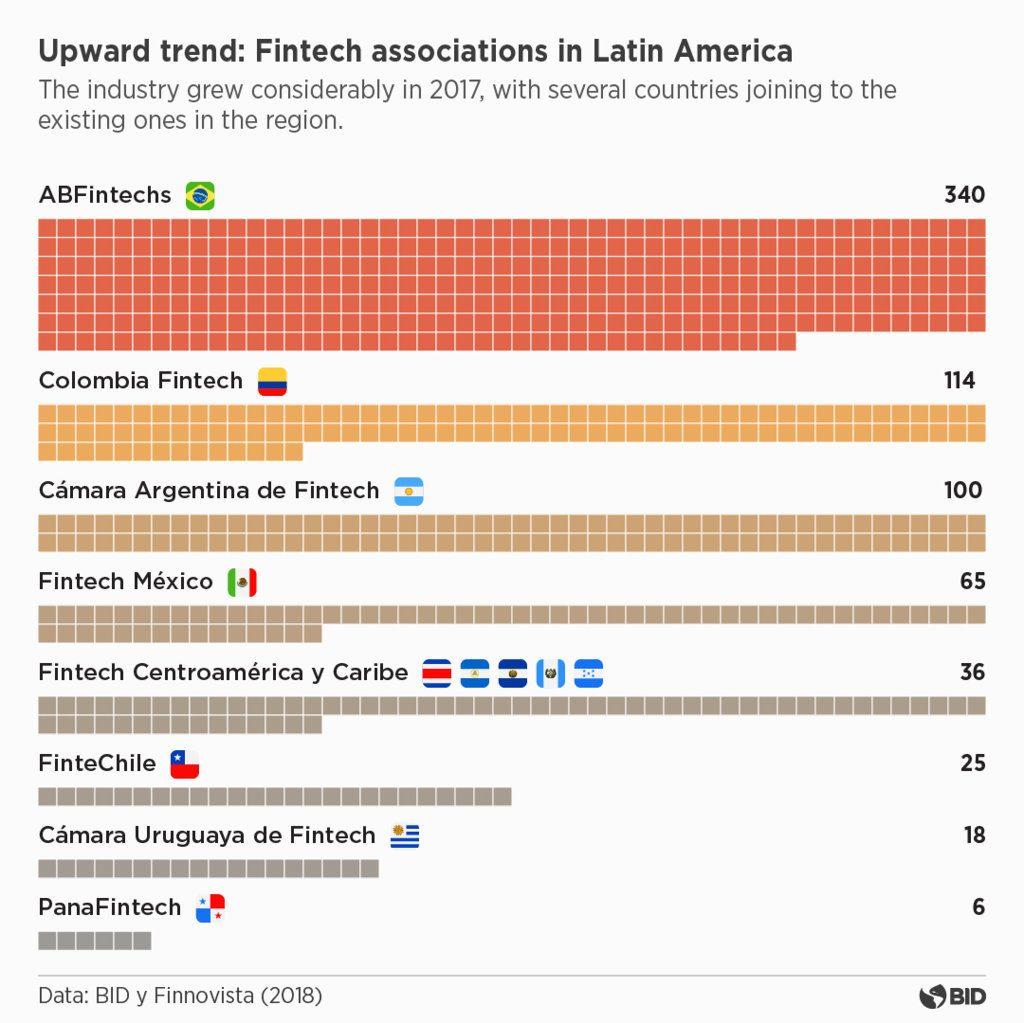 fintech Latin America