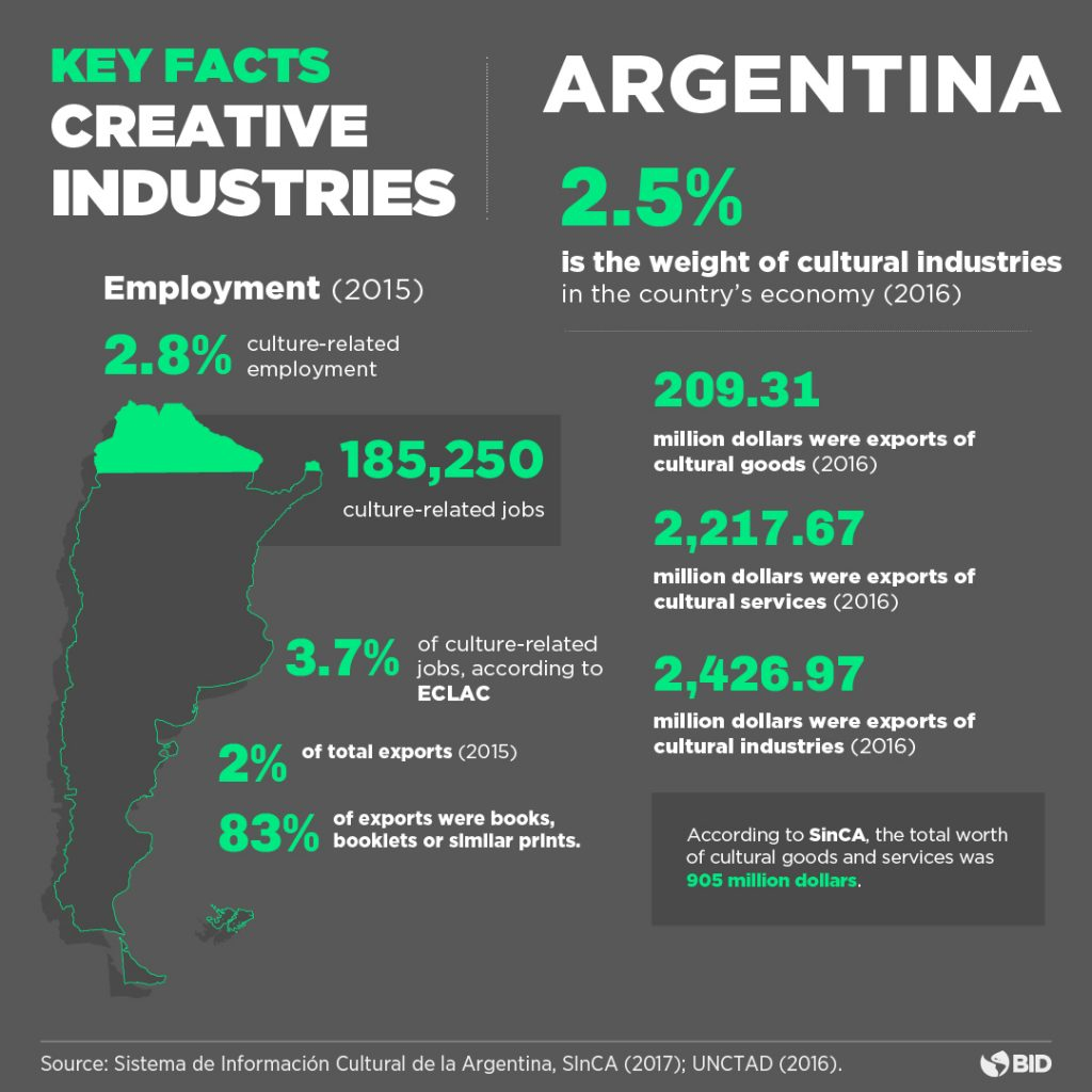 Orange Economy Argentina