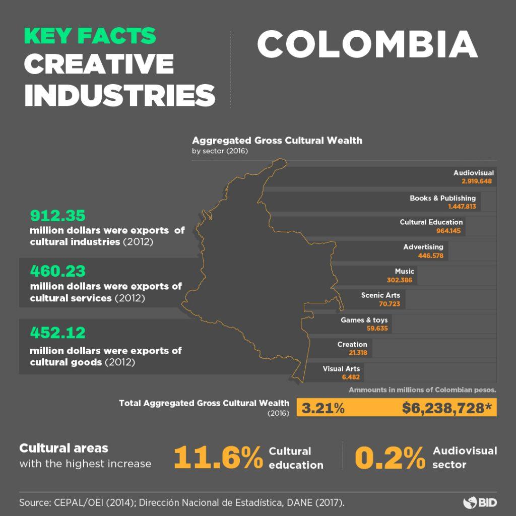 Orange Economy Colombia