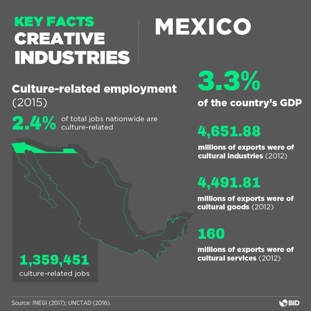 Orange Economy Mexico