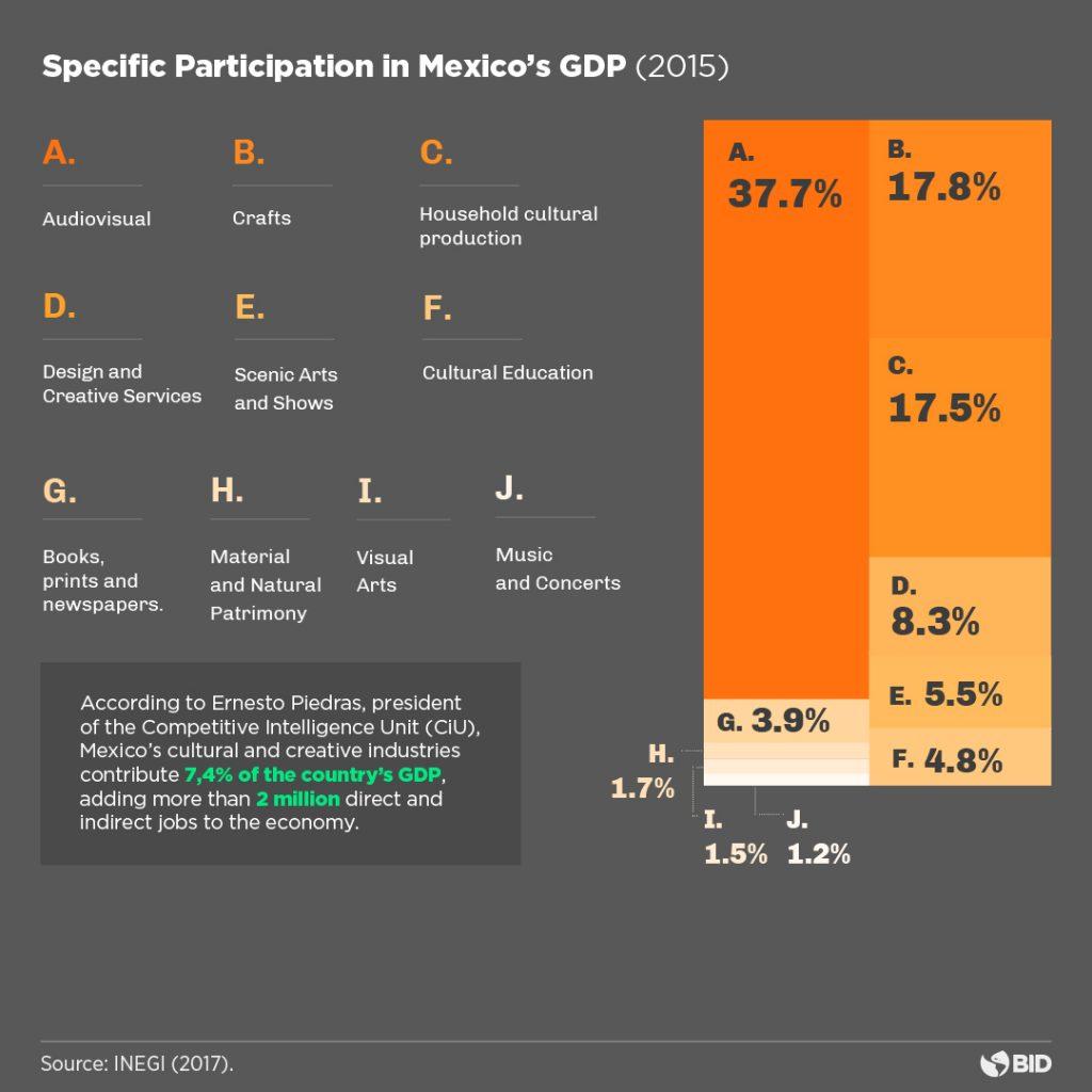 Orange Economy México