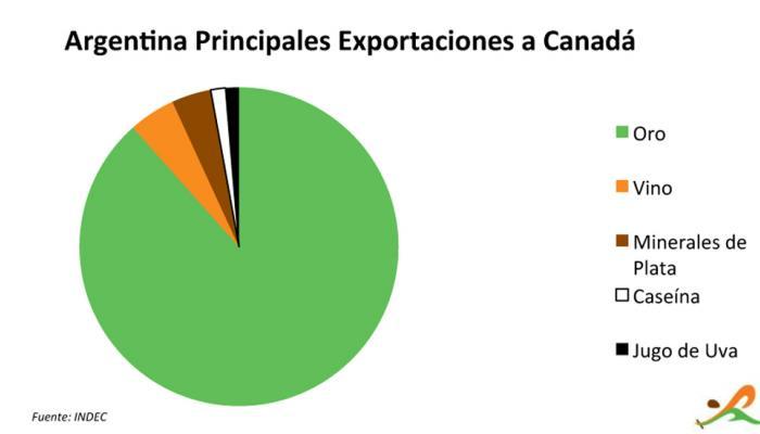 Los cinco principales productos de exportación de Argentina a Canadá