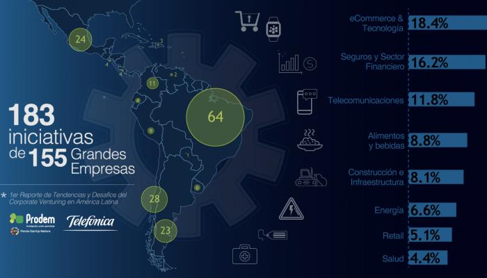 Más de 2.000 startups trabajan con grandes empresas en Latinoamérica
