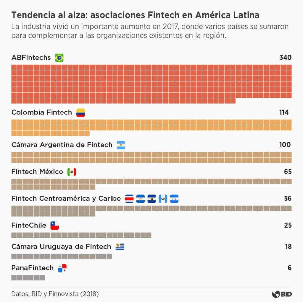 América Latina Fintech