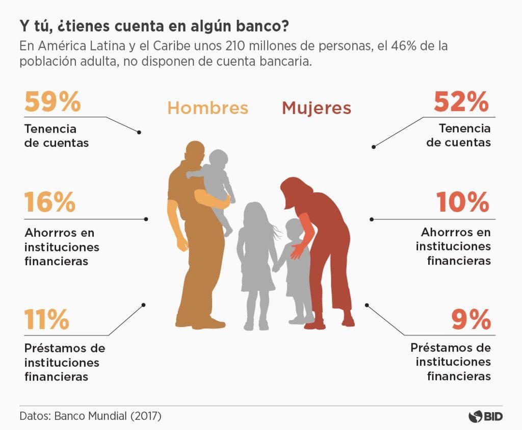 America Latina Fintech